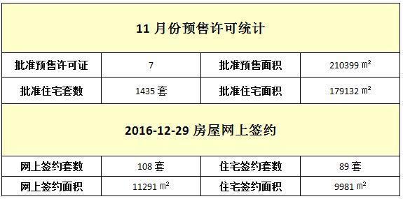 12月29日 住宅网签89套 签约面积9981㎡