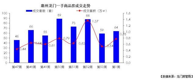 世联视角:商品房成交回落至2090套 惠城成交新突破