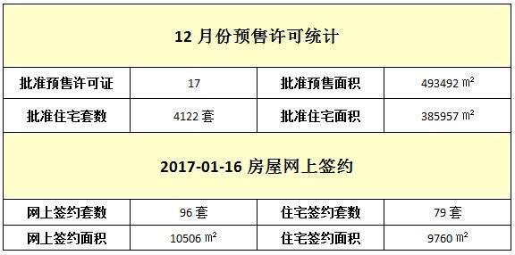 01月16日 住宅网签79套 签约面积9760㎡