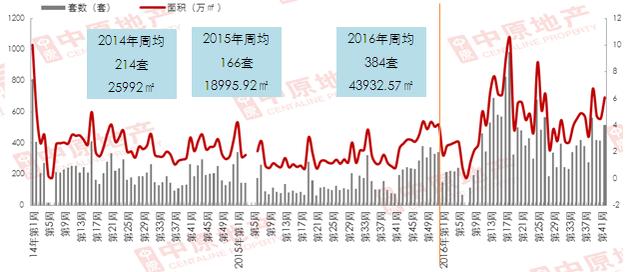 中原观察:新政首周 降热度趋平稳