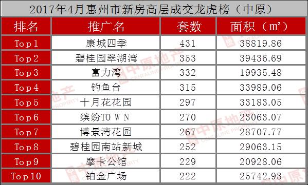 惠州4月一手住宅成交1.3万套 博罗供应量大涨