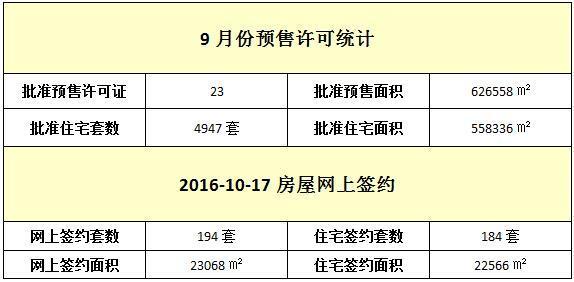 10月17日 住宅网签184套 均价9775元/㎡