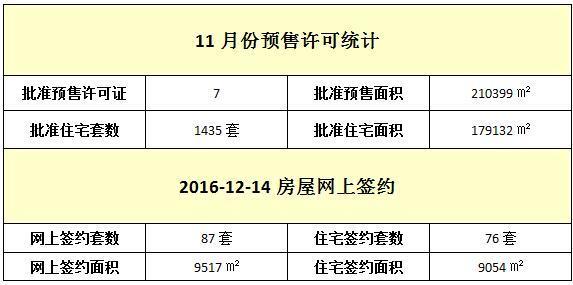 12月14日 住宅网签76套 签约面积9054㎡
