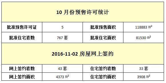 11月02日 住宅网签33套 均价10149元/㎡