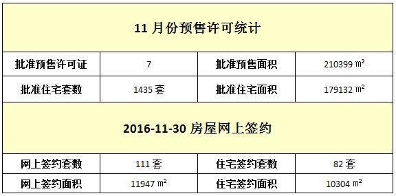 11月30日 住宅网签82套 签约面积10304㎡