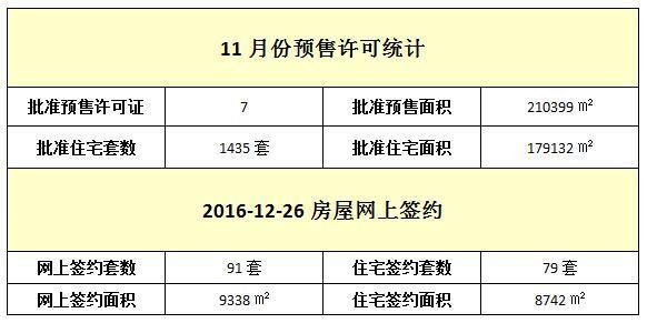 12月26日 住宅网签79套 签约面积8742㎡