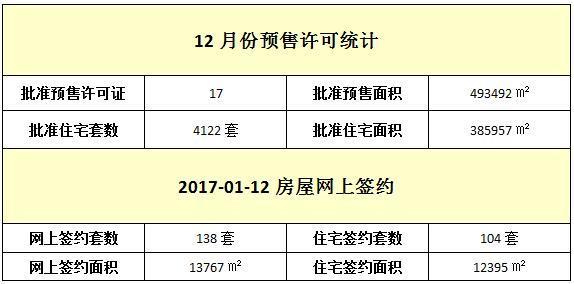 01月12日 住宅网签104套 签约面积12395㎡