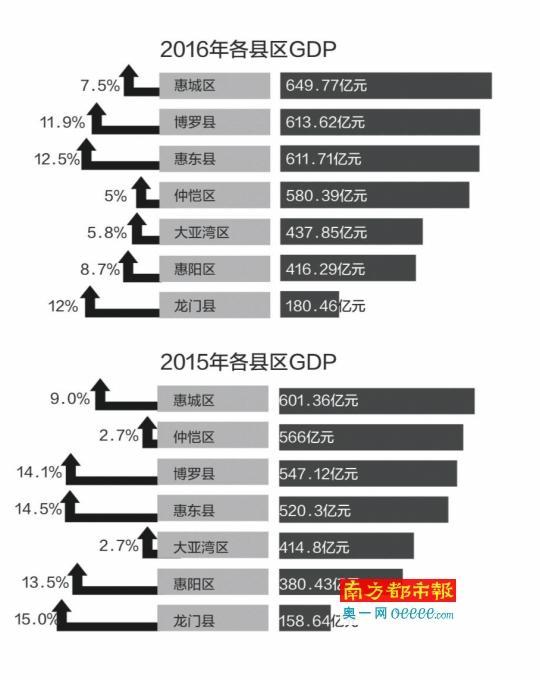 惠州GDP总量超600亿元县区增至三个
