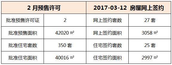 03月12日 惠州6县区成交数据