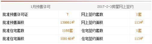 02月03日 惠州4县区成交数据