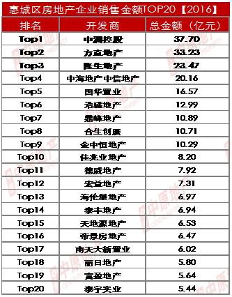 """惠城年度房企销售业绩出炉 中洲成""""销冠"""""""