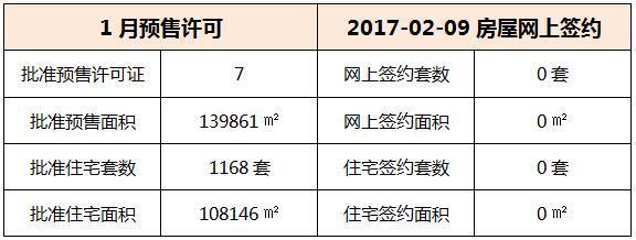 02月09日 惠州6县区成交数据