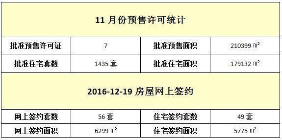 12月19日 住宅网签49套 签约面积5775㎡