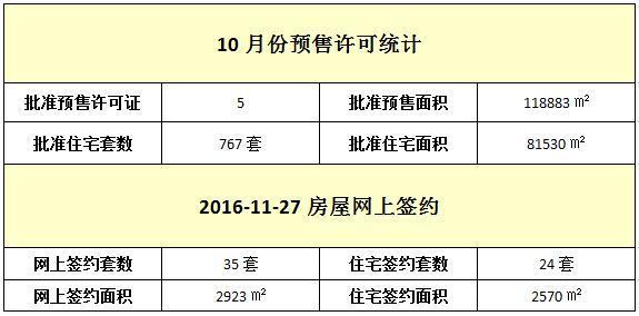 11月27日 住宅网签24套 签约面积2570㎡