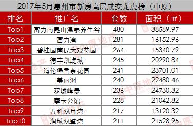 惠州5月一手住宅成交12649套 热点区域供应成交双降
