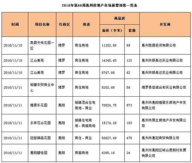 世联视角:博罗成交居榜首 惠城跌近六成