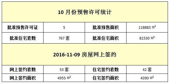11月09日 住宅网签42套 签约面积4390元/㎡