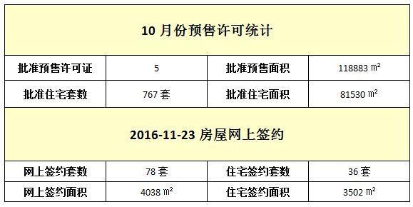 11月23日 住宅网签36套 签约面积3502㎡