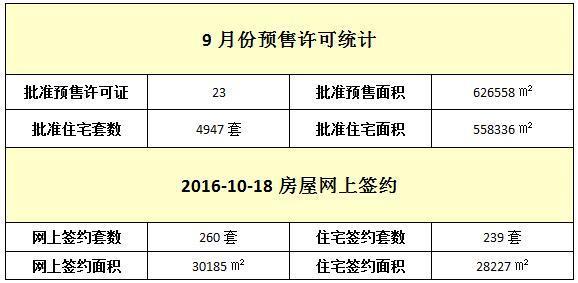 10月18日 住宅网签239套 均价9330元/㎡