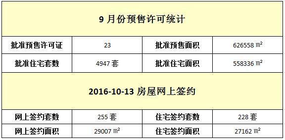 10月13日 住宅网签228套 均价11494元/㎡