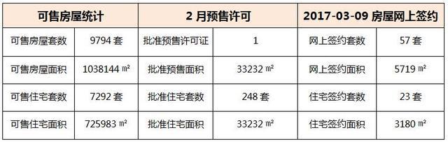 03月09日 惠州6县区成交数据