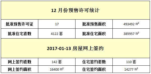 01月13日 住宅网签110套 签约面积14277㎡