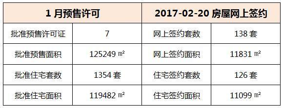 02月20日 惠州6县区成交数据