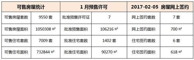 02月05日 惠州6县区成交数据