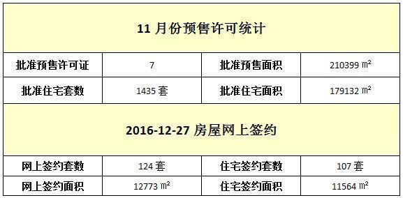12月27日 住宅网签107套 签约面积11564㎡