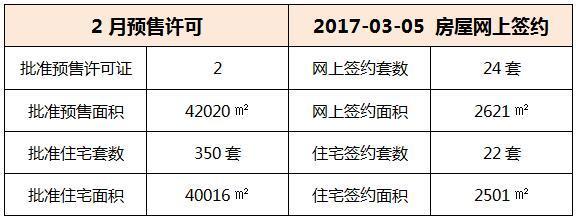03月05日 惠州6县区成交数据