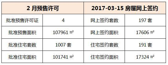 03月15日 惠州6县区成交数据