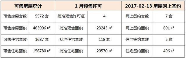 02月13日 惠州6县区成交数据