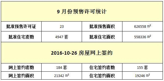 10月26日 住宅网签155套 均价9905元/㎡