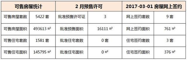 03月01日 惠州6县区成交数据