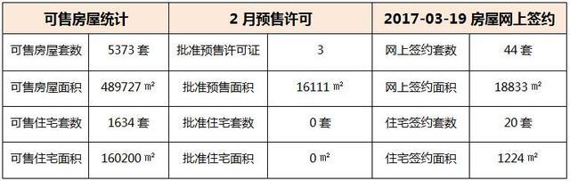 03月19日 惠州6县区成交数据