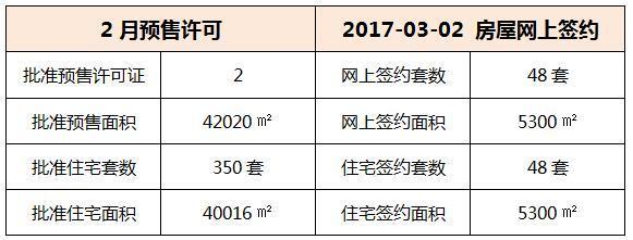 03月02日 惠州6县区成交数据