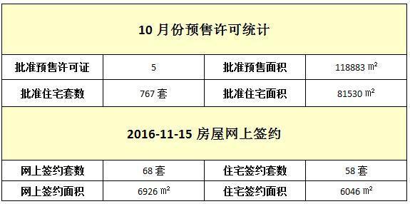 11月15日 住宅网签58套 签约面积6046元/㎡