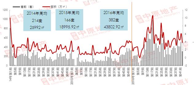 中原观察:价格下滑 市场表现遇冷