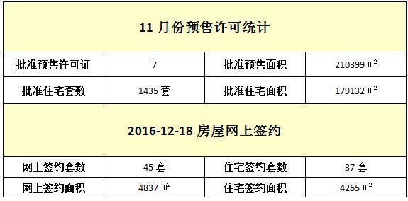 12月18日 住宅网签37套 签约面积4265㎡