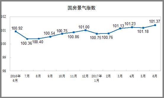 2017年1-6月份全国房地产开发投资和销售情况