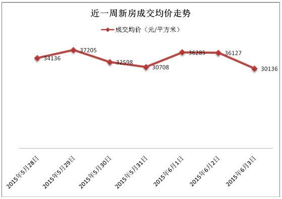 申城商品房成交微增3% 商品住宅去化625套
