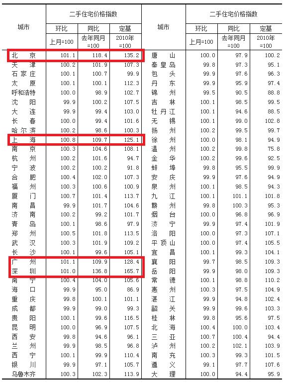 10月54个大中城市房价同比下降 上海涨12.7%