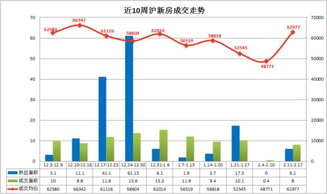 上周沪房价62977元/平涨29.1% 节后成交迅速升温