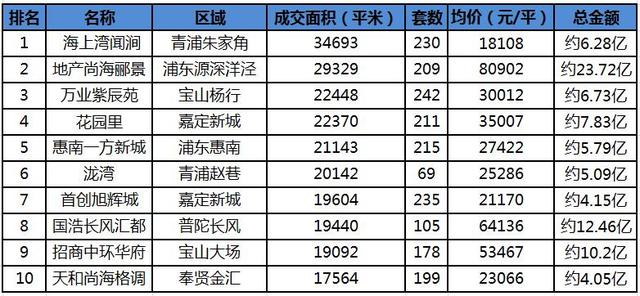 """7月沪楼市""""淡季不淡"""" 均价破3.7万/平创半年新高"""