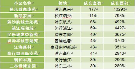 3月上海二手房成交1.96万套 创近12个月新高