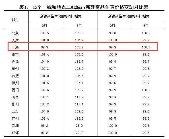 9月沪新房价格环比下跌0.1% 准备买房的抓紧上车
