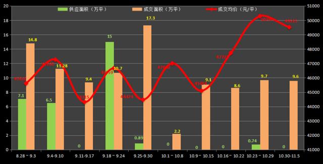 11月首周沪成交均价49515元/平 供应再度挂零
