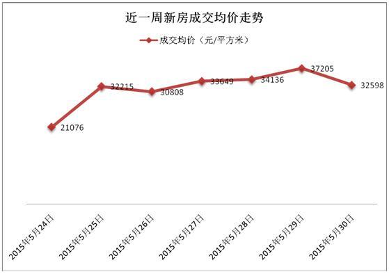 五月底沪商品房成交超千套 商品住宅去化850套