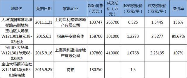 房闺蜜:屠宰场变豪宅区 大场地价4年涨近1万元/平