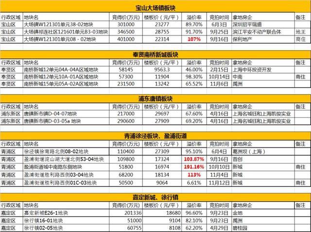许之静:大场板块卖4-5万/平不难 置业推荐浦东金桥